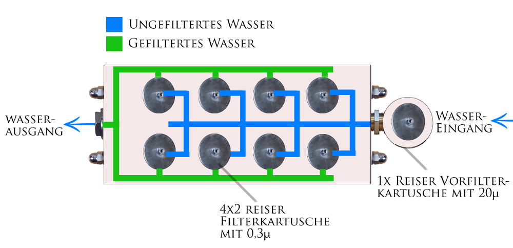 Trinkwasser hausfilter Villa p8