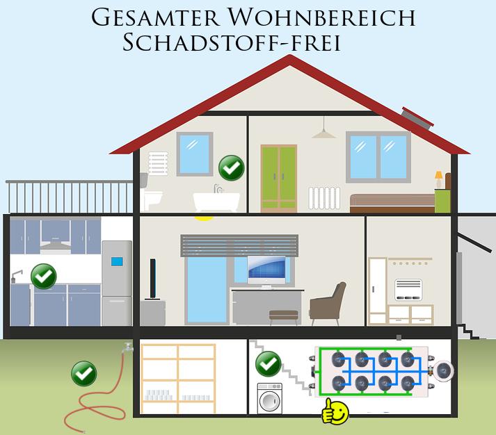 Hausfilter Villa P8 im Bild - Lage im Haus und Vorteile der Anlage