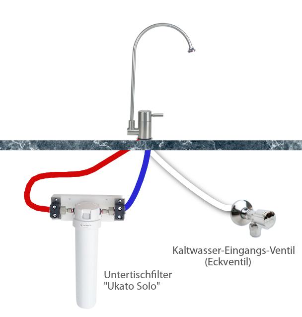 Schlauchführung beim Q1 Wasserhahn